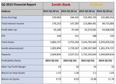 GT  and ZenithBanks financials