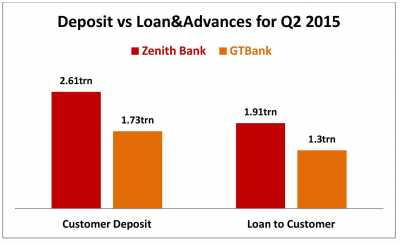 GTBank and Zenith Banks financial indices