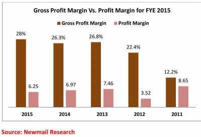 PZ profit margin chart