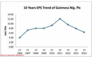 Guinness chart