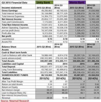 Unity Bank Wema Chart