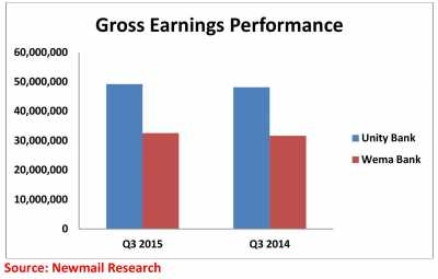 UnityWema Gross Earnings Performance chat