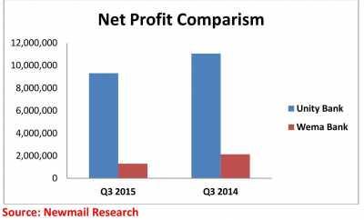 UnityWema Net Profit Performance Chart