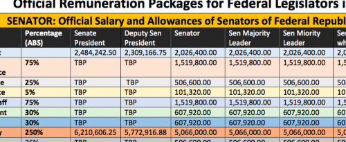 Official salaries
