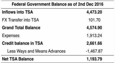 TSA Balance