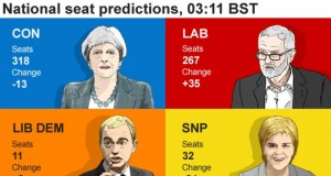 British National-seat-prediction, courtesy of BBC News