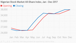 All-share-index-Jan-Dec.-20-2017