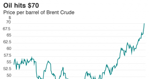 Oil-prices-data