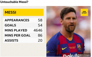 Messi: See the Stats