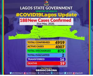 Lagos Covid-19 figure